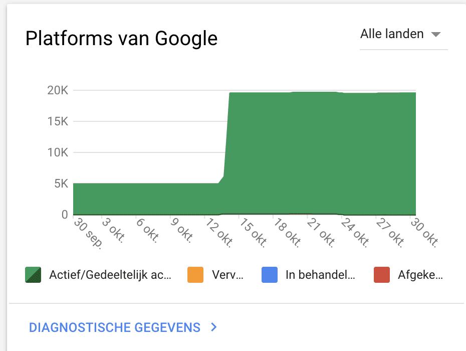 Platforms van Google