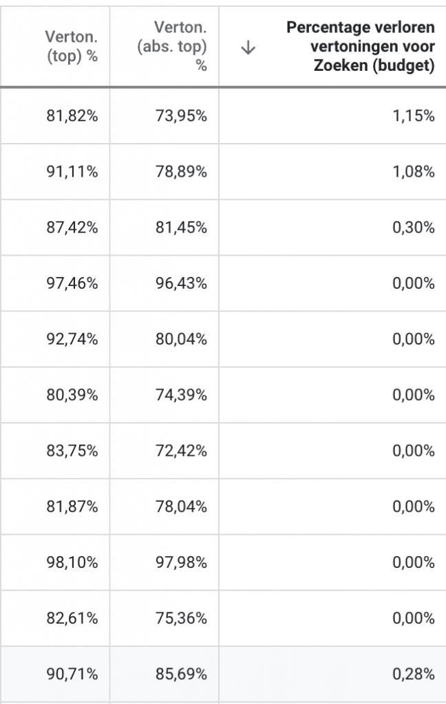 Google Ads statistiekpercentage verloren vertoningen voor zoeken (budget)