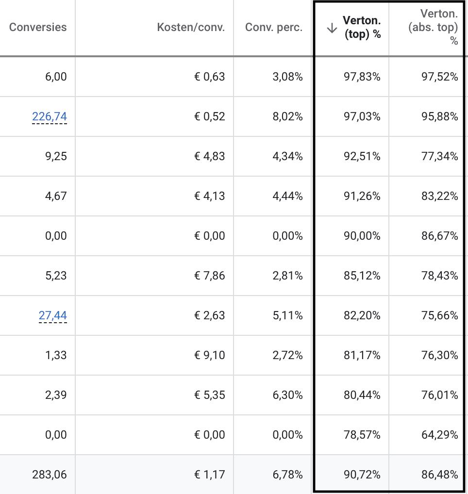 Google Ads statistiek vertoningspercentage voor top en absolute top