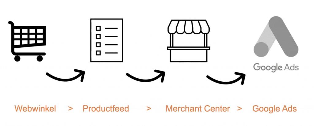 Productfeed uploaden Google Shopping Merchant Center